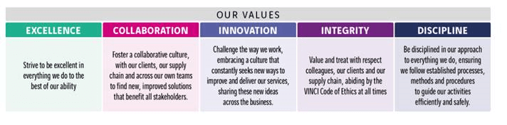 VINCI Values